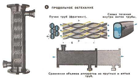 Теплообмен в теплообменнике огонь батарея 7 с теплообменником